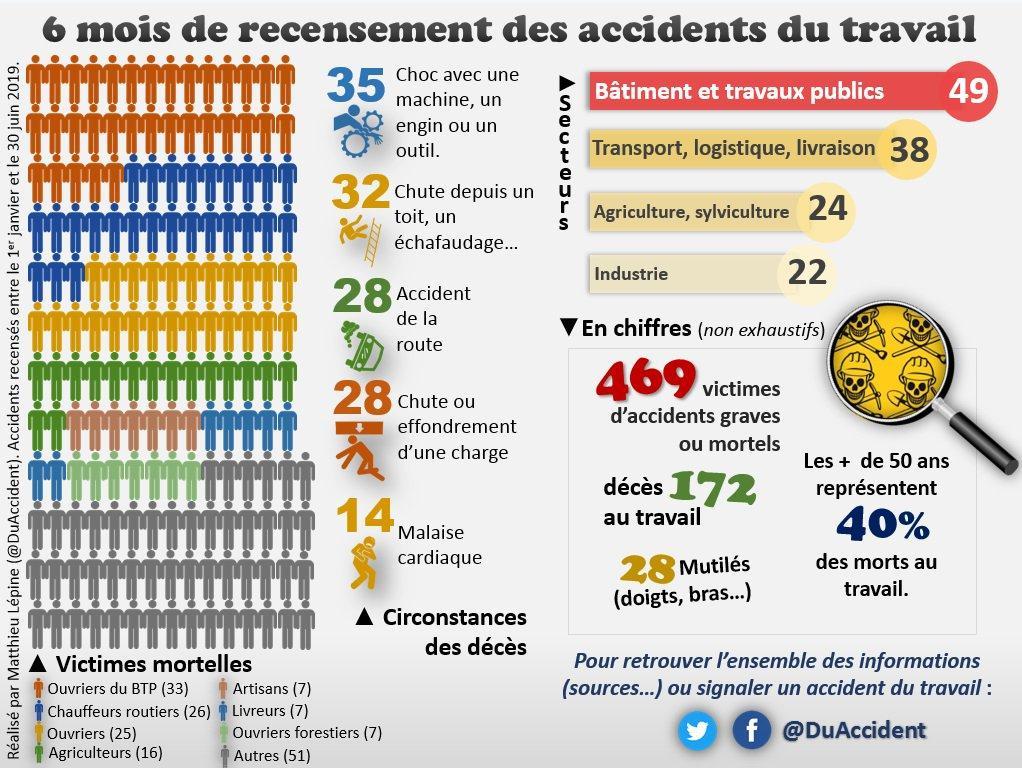 172 décès au travail recensés au 1er semestre 2019 : le patronat tue en  silence - La Rotative